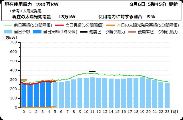 【北海道地震】北海道全域で295万戸停電  道内のすべての火力発電が停止  6日5時41分 ->画像>18枚